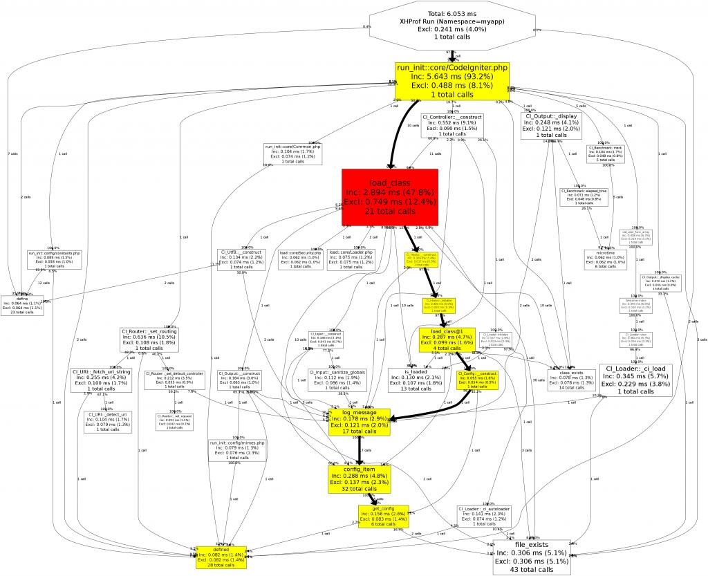 xhprof-graphviz 图形分析结果